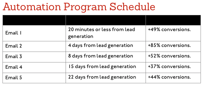 hospital marketing automation schedule